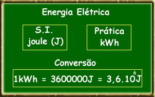 Potência elétrica: Cálculo do consumo de energia elétrica