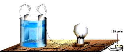 Resultado de imagem para imagens condutores de eletricidadelampada e agua