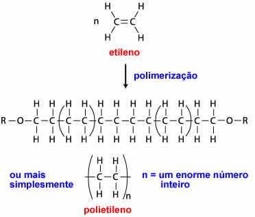 Polmeros sintticos plsticos promoveram revoluo em nosso transformao do monmero de etileno em polietileno ccuart Images