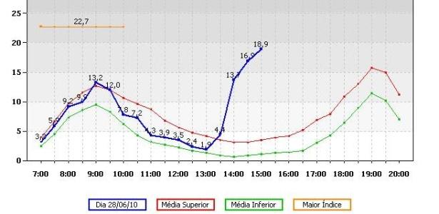 Gráfico com percentual de lentidão em SP mostra pico em dia de jogo do Brasil