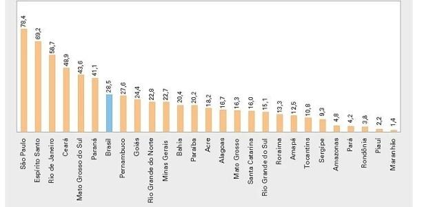 Gráfico mostra o percentual de municípios por Estado que fazem tratamento do esgoto