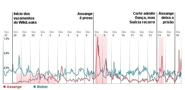 Gráfico mostra volume de tweets mencionando