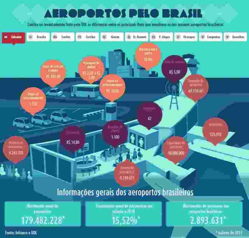 Aeroporto Internacional Deputado Luís Eduardo Magalhães - Salvador (BA) - Arte UOL
